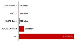 Sieć 5G wPolsce