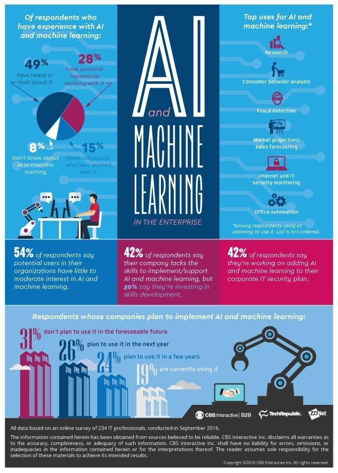Uczenie maszynowe: czym jest idoczego go potrzebujemy