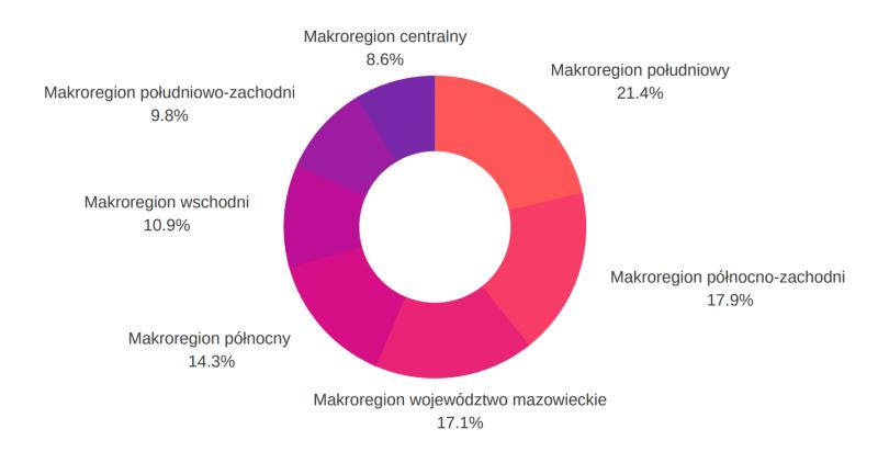 rozmieszczenie według makroregionów - internet wfirmach wroku 2018